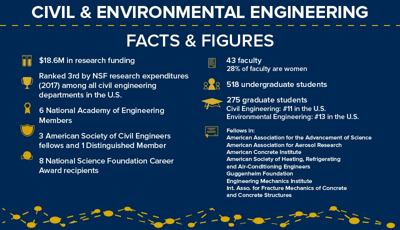 About   Civil and Environmental Engineering